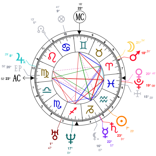 Patrimoine et astrologie.. ZF4jZmb3oHcQGUOkIGAFHGZjZQNjZGNjZQNj