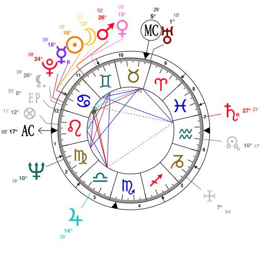 52f27ca84f91bd Thème astral et carte du ciel de Giorgio Armani, né le 11 07 1934
