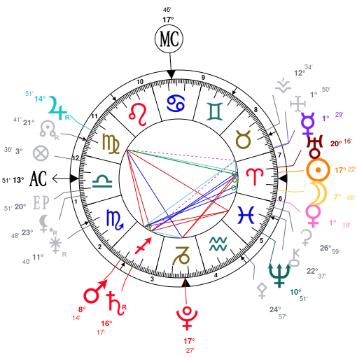 En marche ! ( Astrologie) ZF4jZmbjAwN0ZwNkAwVjZQLjZQNjZGNjZQNjZQNmAGV4BD