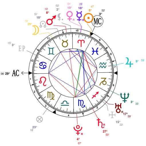 keira knightley horoscope