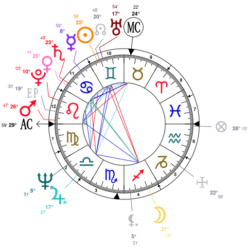 Astrology And Natal Chart Of Donald Trump Born On 1946 06 14