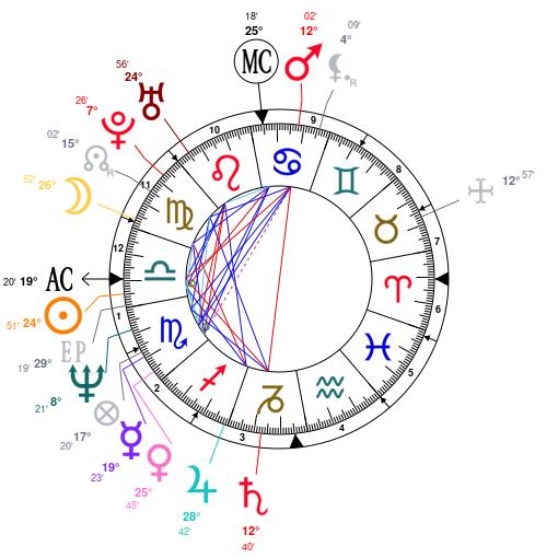 Thème astral et carte du ciel de Jean-Claude Van Damme 8f313fc202b