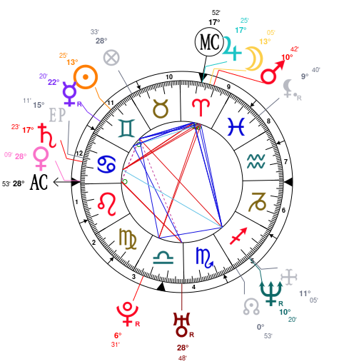 What celebrities do you all share similar natal charts with?