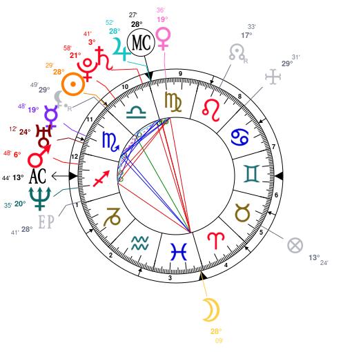 Astrology And Natal Chart Of Kim Kardashian Born On 1980 10 21