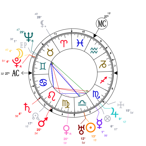 L'autodidaxie et l'astrologie ZF4jZmcVnmMhAKS4MmH2JwZjZQNjZQNjZQNj