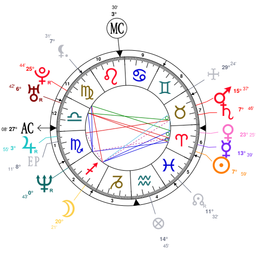 Vince vaughn astrologie for Astrologie maison 3