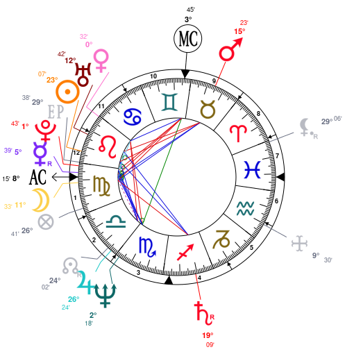 Astrology and natal chart of Madonna, born on 1958/08/16