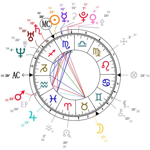 Astrologie des gilets jaunes ZF4jZmcxBRMDBGqvAGMMLybjZQNkZGNjZQNj