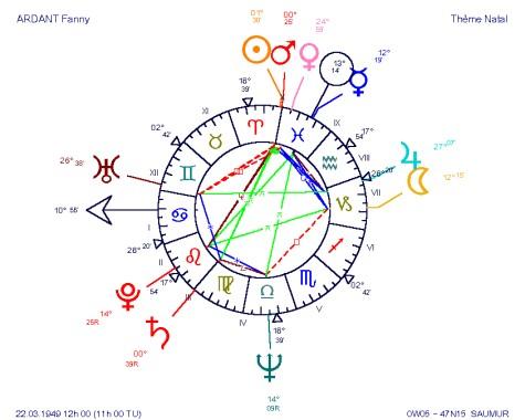Fanny ARDANT, une grande amoureuse Vénus Poissons, dommage qu'elle soit si instable (Uranus carré Vénus, des Gémeaux aux Poissons) ! Quel thème également attachant : la puissance primaire et impulsive d'une conjonction Soleil-Mars en Bélier, et la sentimentalité illimitée de la Vénus Poissons, dont l'intellect mercurien, en Poissons également, ne l'aide pas à s'y écarter. Fanny doit passer de moments d'égocentrisme et de fougue forcenés à des moments de compassion totale où le don absolu d'elle-même est d'autant plus voyant qu'il est contrasté avec la première facette de son caractère !