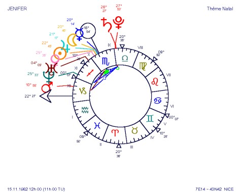 JENIFER, une concentration record de planètes, au Milieu du Ciel pour une heure autour de midi : si tel est le cas, la logique est respectée, JENIFER devait devenir célèbre !