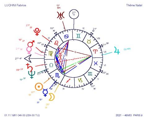 Fabrice Luchini, Mercure maître de l'AS Vierge en Scorpion, sextile Vénus Mars, un véritable radar ambulant...