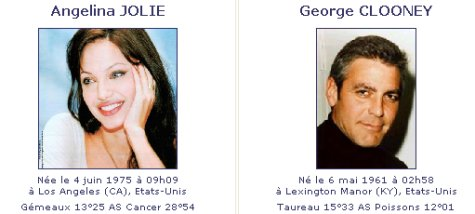 Jolie et Clooney