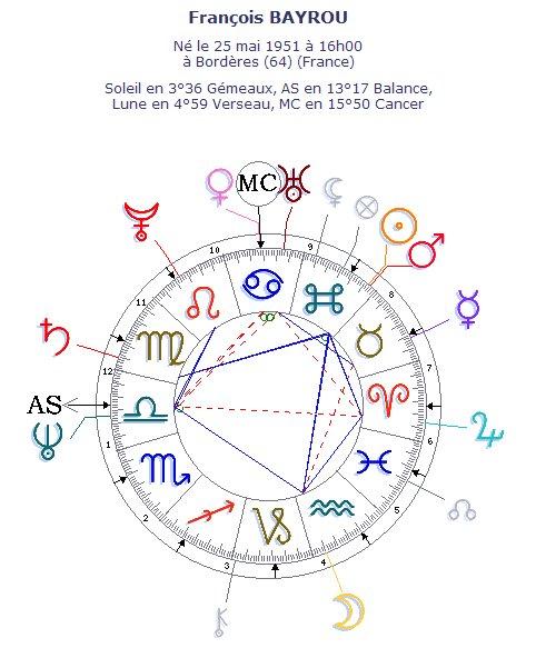 La carte du ciel de François BAYROU, les aspects mineurs invisibles pour plus de clarté