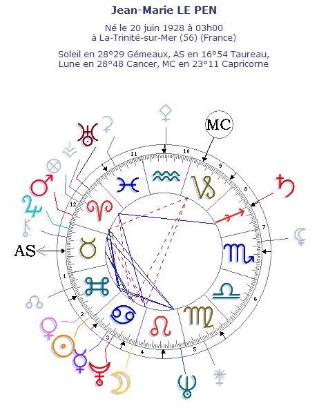 La carte du ciel et le thème astral de Jean-Marie LE PEN