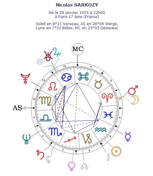 La carte du ciel de Nicolas SARKOZY, les aspects mineurs invisibles pour plus de clarté