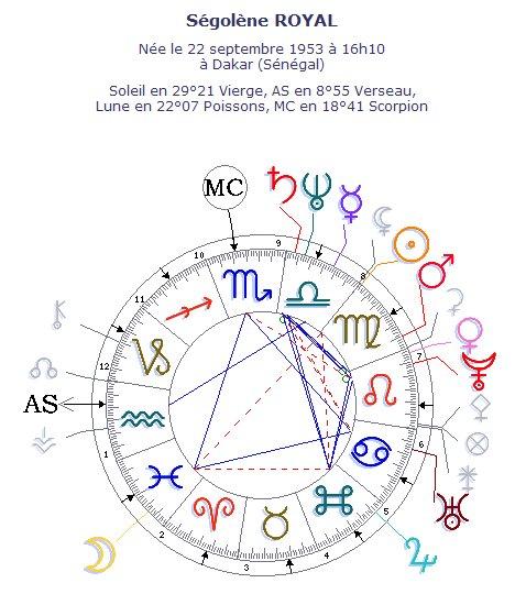 La carte du ciel de Ségolène Royal, les aspects mineurs invisibles pour plus de clarté
