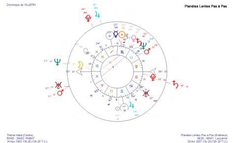 Transits en avril 2007 sur le thème astrologique de Dominique de Villepin