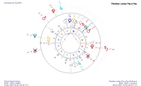 Transits en février 2007 sur le thème astrologique de Dominique de Villepin