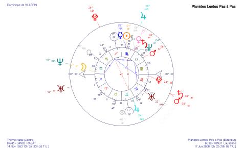 Transits mi-juin 2006 sur le thème astrologique de Dominique de Villepin