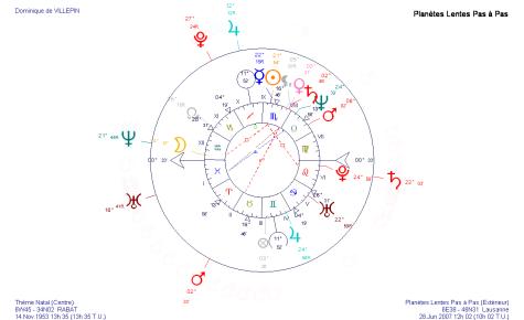 Transits en juin 2007 sur le thème astrologique de Dominique de Villepin