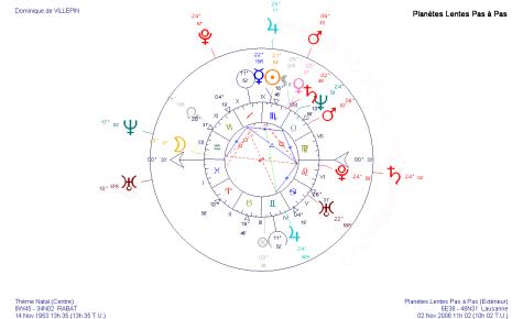 Transits en novembre 2006 sur le thème astrologique de Dominique de Villepin