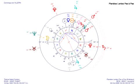 Transits en octobre 2006 sur le thème astrologique de Dominique de Villepin