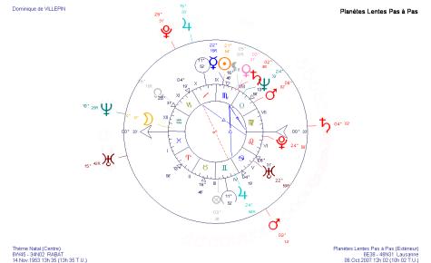 Transits en octobre 2007 sur le thème astrologique de Dominique de Villepin