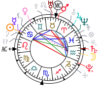 astrologie th me astral horoscope extrait de portrait astrologique et carte du ciel. Black Bedroom Furniture Sets. Home Design Ideas